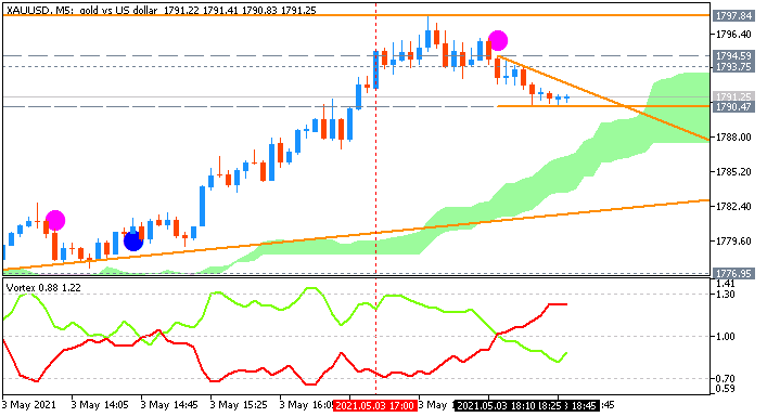 GOLD (XAU/USD): range price movement by United States ISM Manufacturing PMI news events