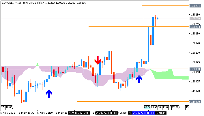 EUR/USD: range price movement by German Factory Orders news event