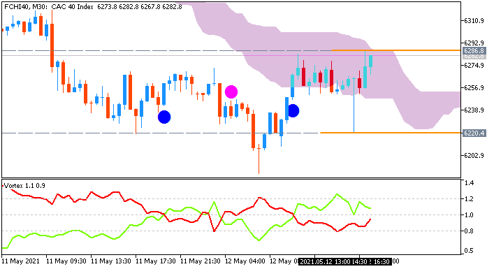 CAC 40: range price movement by United States  Consumer Price Index news event