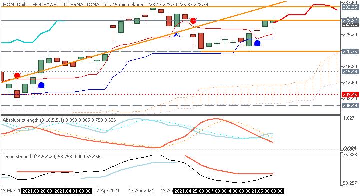 Honeywell stock chart by Metatrader 5