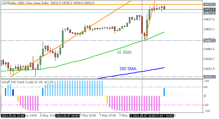 Dow Jones: range price movement by Non-Farm Payrolls news events