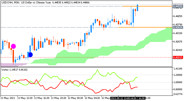 USD/CNH: range price movement by United States  Consumer Price Index news event