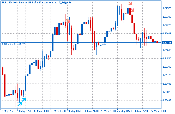 Two MA one Stochastic - indicator for MetaTrader 5