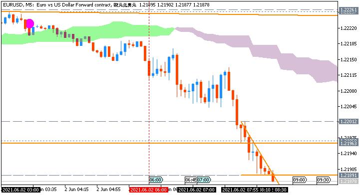 EUR/USD: range price movement by German Retail Sales news event