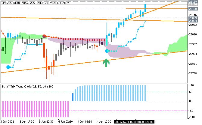 Nikkei 225: range price movement by Nonfarm Payrolls news events