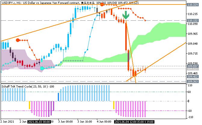 USD/JPY: range price movement by Nonfarm Payrolls news events