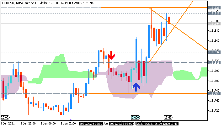 EUR/USD: range price movement by German Trade Balance n.s.a. news event