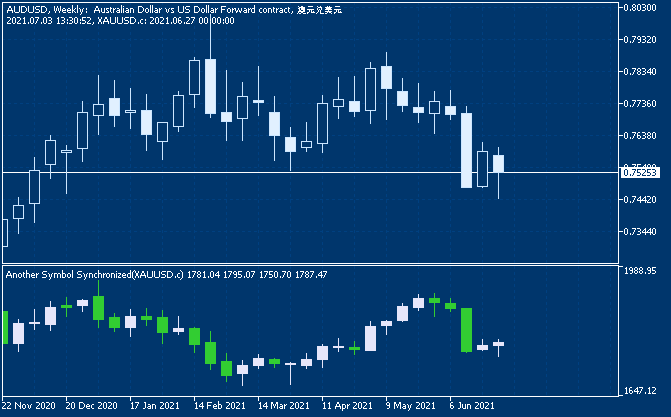 Another Symbol Synchronized - indicator for MetaTrader 5