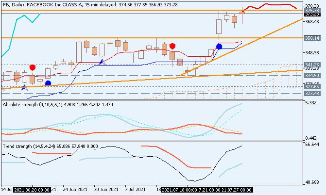 Facebook share (NASDAQ: FB) Ichimoku chart by Metatrader 5