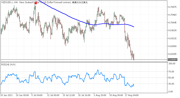 RSI Arrow Out of Zone iMA Trend Visualization - indicator for MetaTrader 5