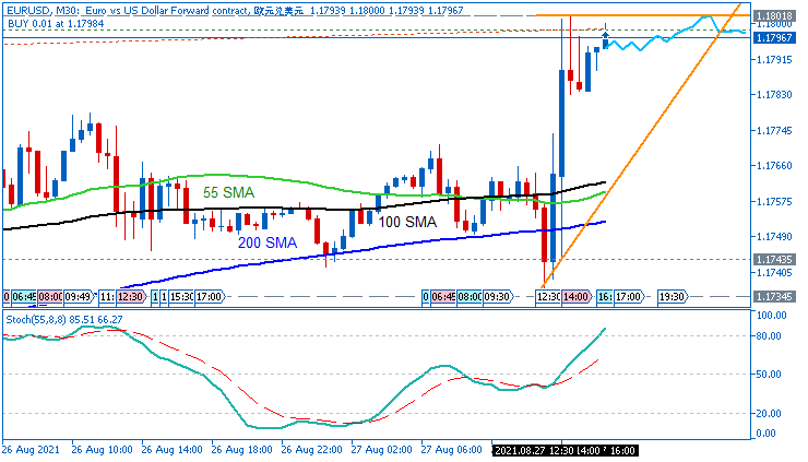 EUR/USD: range price movement by Fed Chair Powell Speaks news events