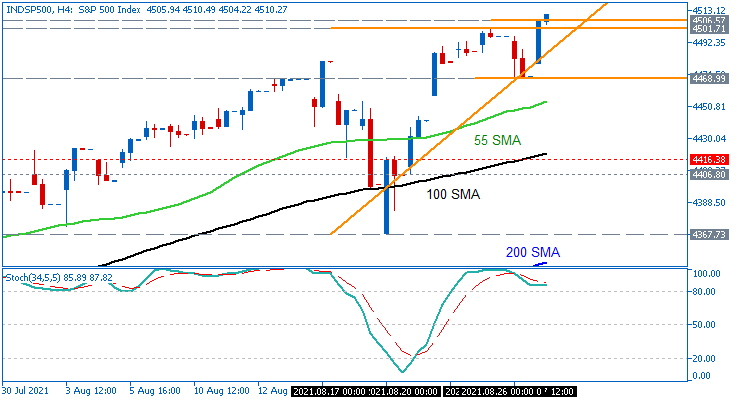 S&P 500: range price movement by Fed Chair Powell Speaks news events