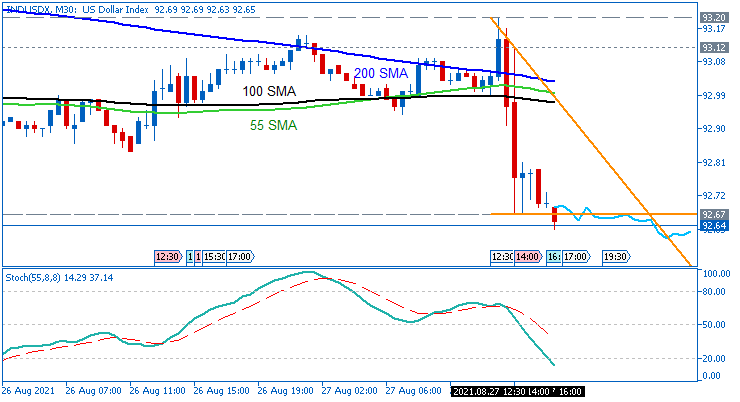 Dollar Index: range price movement by Fed Chair Powell Speaks news events