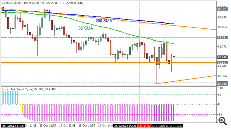 Brent Crude Oi : range price movement by United States Consumer Price Index (CPI) news events