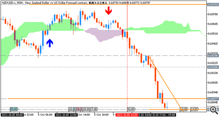 NZD/USD: range price movement by RBNZ  Official Cash Rate news event