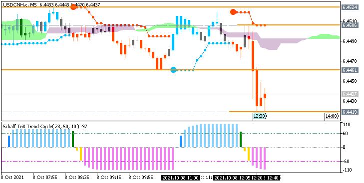 USD/CNH: range price movement by Nonfarm Payrolls news events