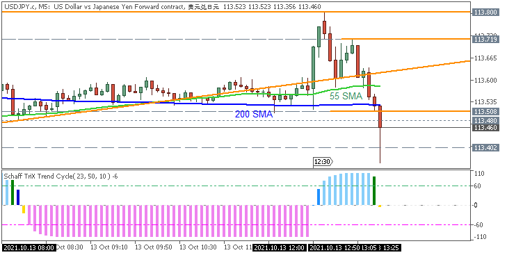 USD/JPY: range price movement by United States Consumer Price Index (CPI) news events