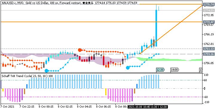 GOLD (XAU/USD): range price movement by Nonfarm Payrolls news events