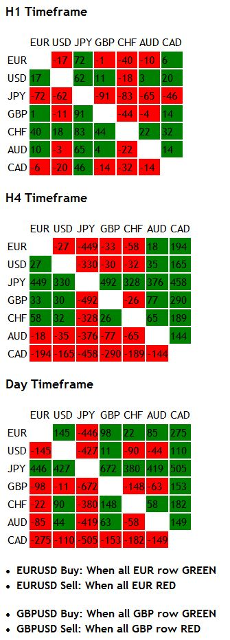 Indicators Multi Currency Pair Indicator V2 Currency