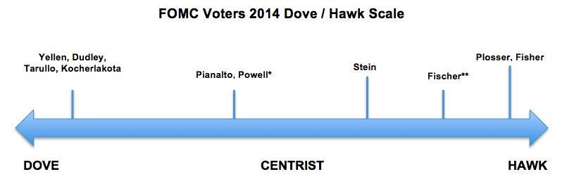 Hawkish meaning forex