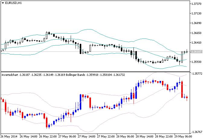 Show inverted Chart for better short trading