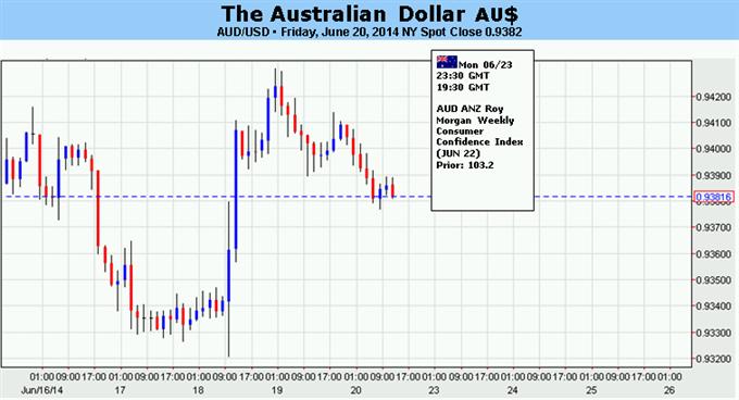 Forex australia post