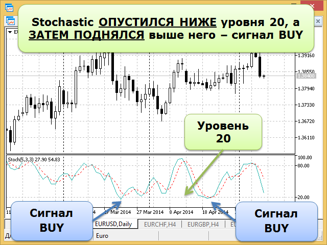 Сигналы Stochastic Oscillator - Buy