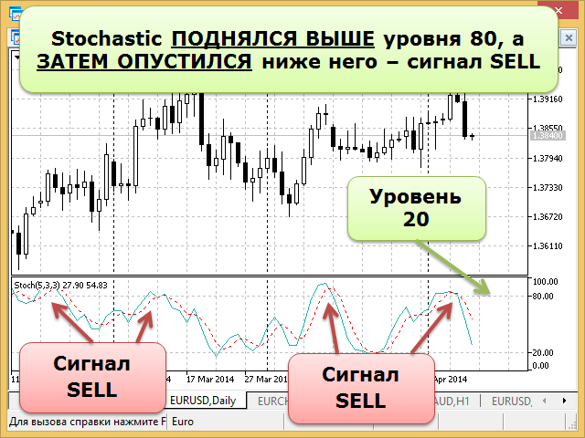 Сигналы Stochastic Oscillator - Sell