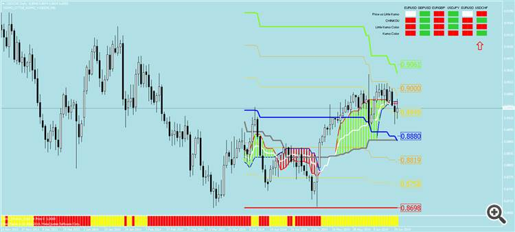 USDCHF DAILY LITTLE KUMO
