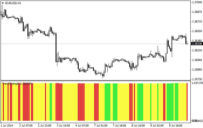 Trend Strength Indicator