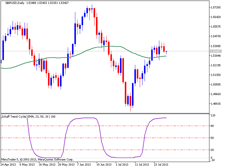how to use ema indicator