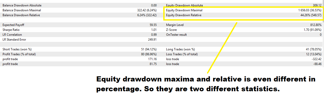 Is Relative Drawdown Terminology Identical To Absolute Draw Down