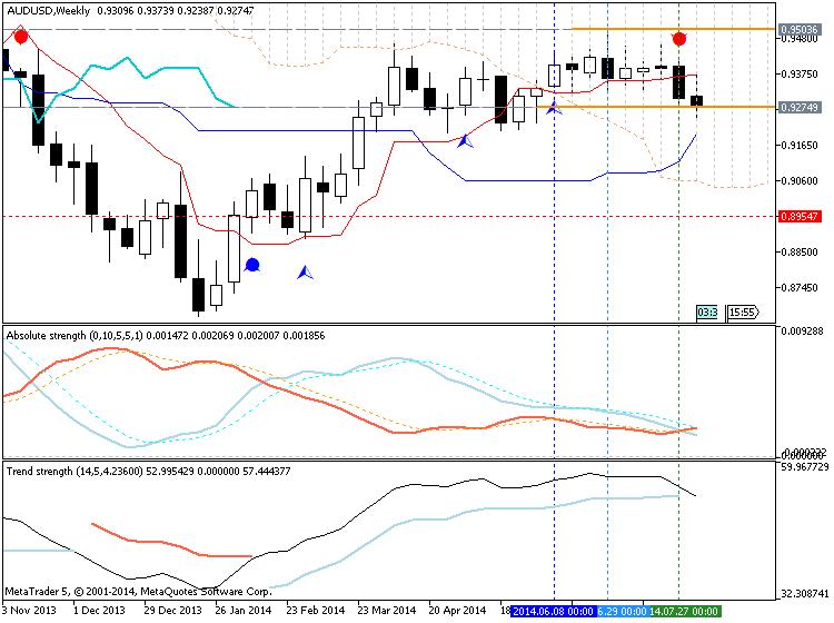 AUDUSD Technical Analysis 2014, 10.08 - 17.08: Ranging Bearish