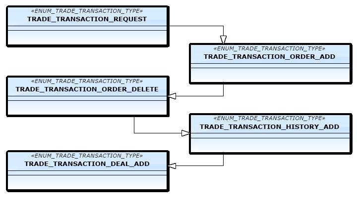 Рис.6. Первый шаблон связок транзакционных типов
