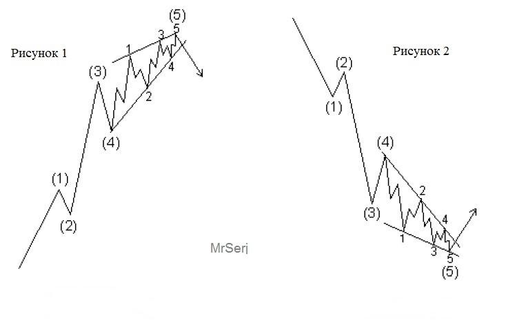 диагональные треугольники форекс
