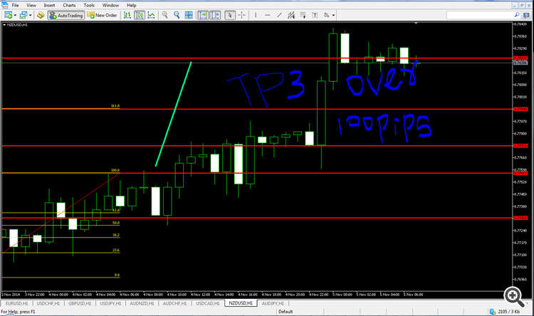 100 pips over
