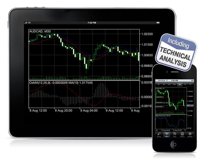 MetaTrader 5 iPhone теперь поддерживает технический анализ