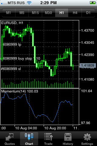 Momentum в MetaTrader 5 iPhone