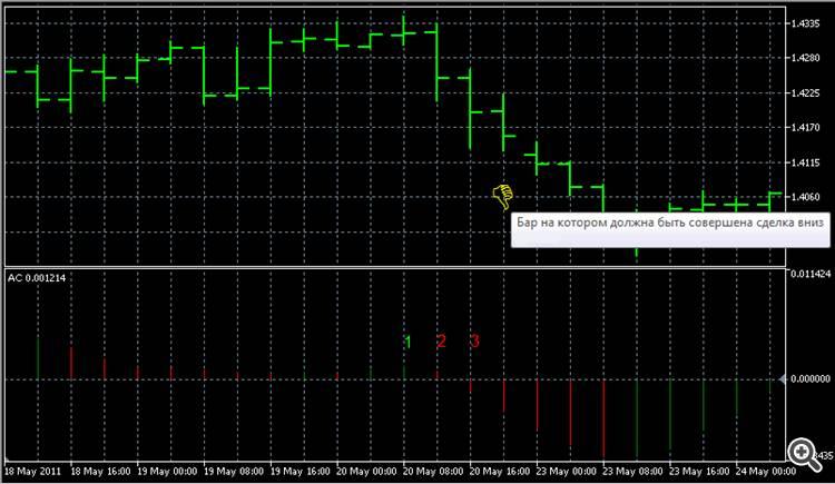 Сигнал АС на продажу Пересечение нулевой линии