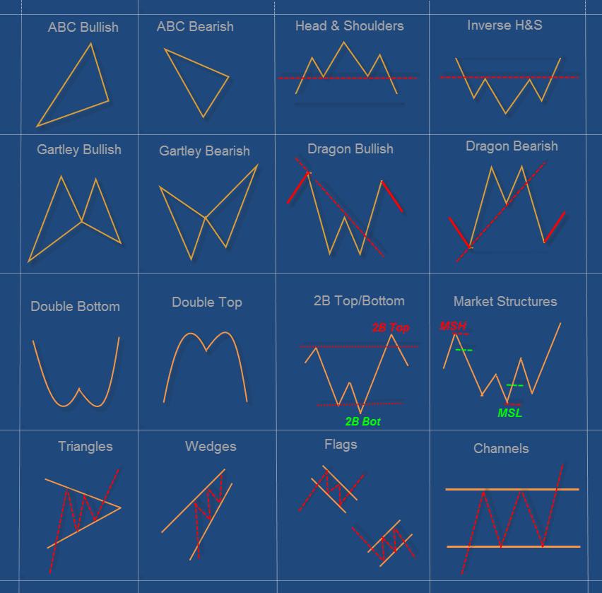 Harmonic forex trading journal template