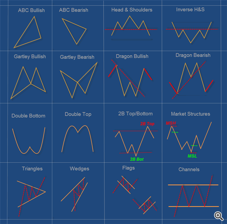 Forex chart pattern trading
