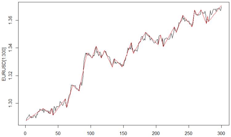 Fig. 1. The ZigZag indicator