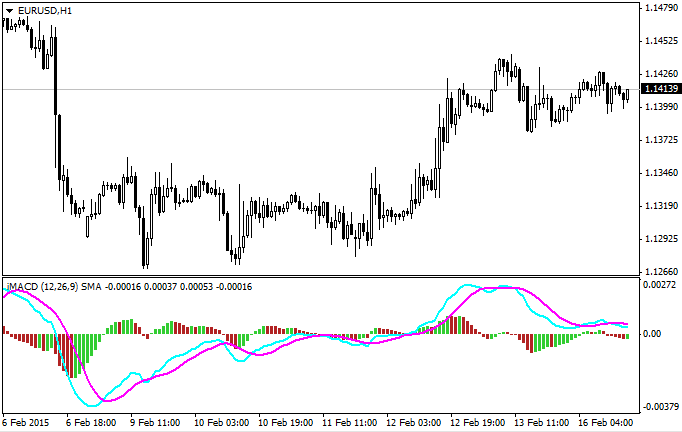 Indicator with moving average and oscillator in separate window.