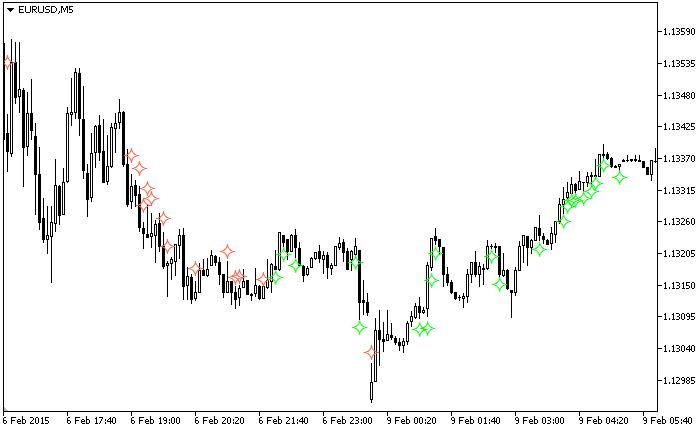 Рис.1. Индикатор SimpleScalp_MTF