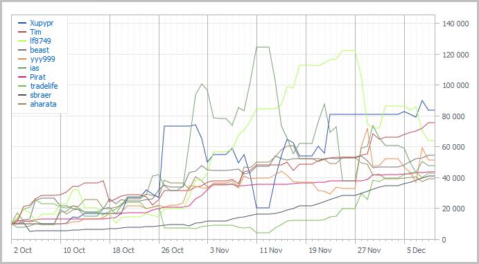 Графики TOP-10 Automated Trading Championship 2011: Десятая неделя