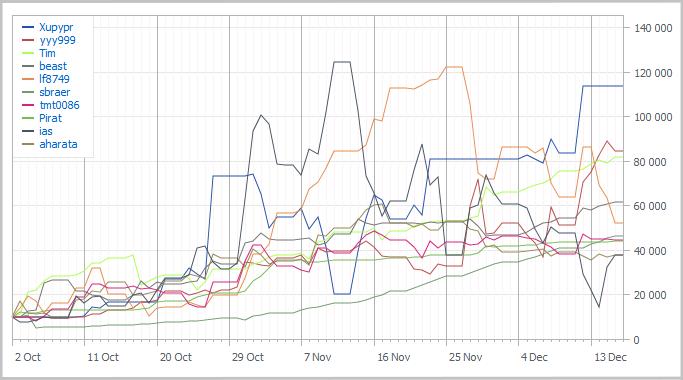 Графики TOP-10 Automated Trading Championship 2011: Одиннацатая неделя