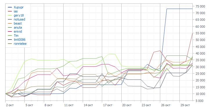 Графики TOP-10 Automated Trading Championship 2011: Четвертая неделя