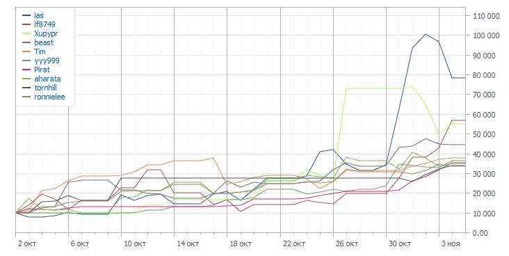 Графики TOP-10 Automated Trading Championship 2011: Пятая неделя