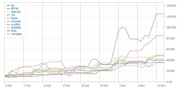 Графики TOP-10 Automated Trading Championship 2011: Шестая неделя