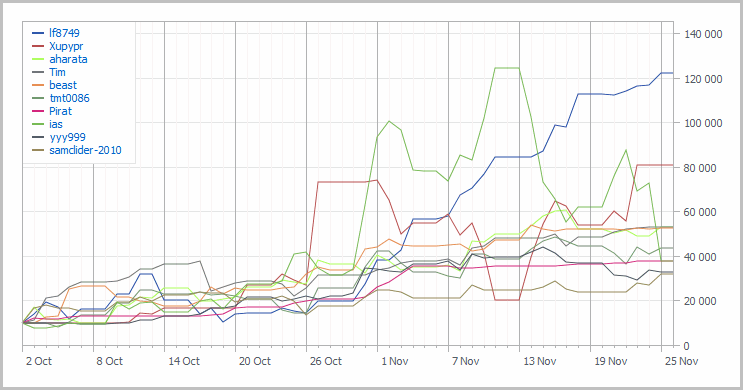 Automated Trading Championship 2011 TOP-10 chart: Eighth Week